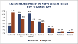 13.stats-edu-attainment-native
