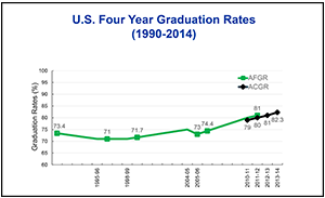 fouryeargraduationrates